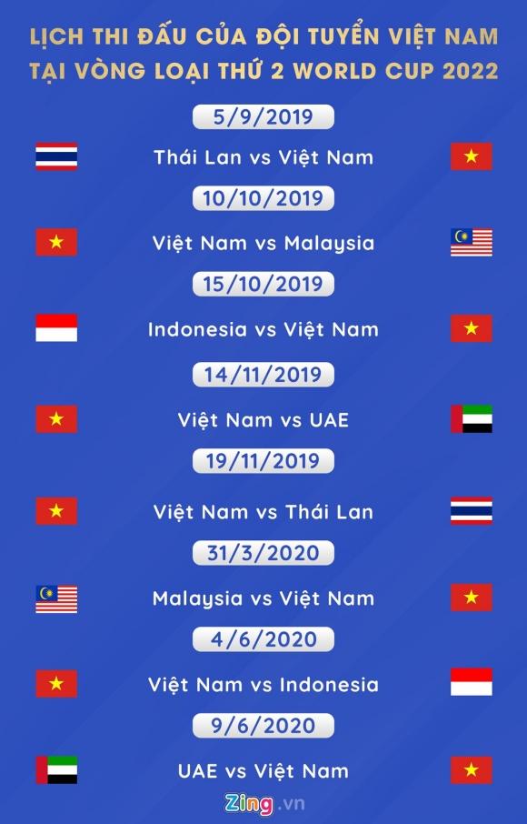 Kịch bản nào để Việt Nam tiến xa tại vòng loại World Cup 2022? - 2
