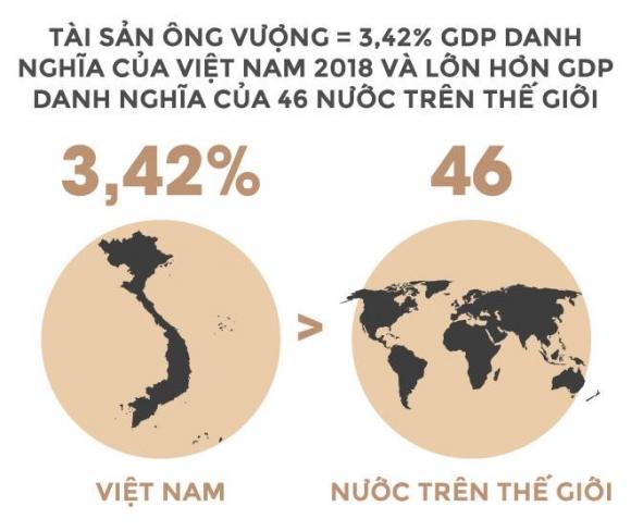 Trong 24 giay, ty phu Vuong kiem tien bang mot nguoi Viet lam ca nam hinh anh 3