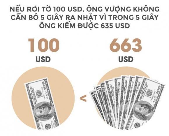 Trong 24 giay, ty phu Vuong kiem tien bang mot nguoi Viet lam ca nam hinh anh 4