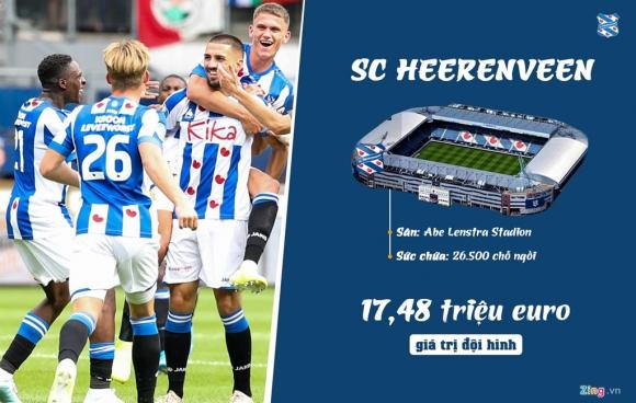 Doan Van Hau o dau trong top cau thu dat nhat Heerenveen? hinh anh 1