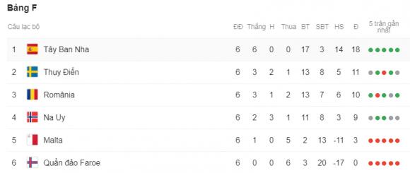 Vùi dập Đảo Faroe, Tây Ban Nha chạm tay vào vé dự Euro 2020 - 2