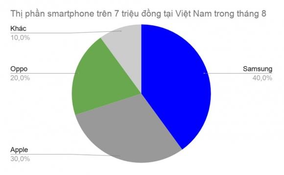 iPhone 7 Plus 32 GB thanh chiec 'iPhone quoc dan' tai Viet Nam hinh anh 2