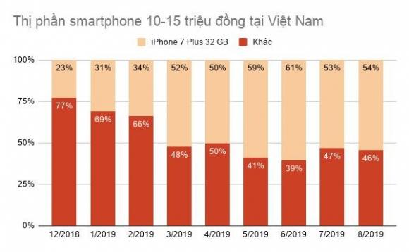 iPhone 7 Plus 32 GB thanh chiec 'iPhone quoc dan' tai Viet Nam hinh anh 3