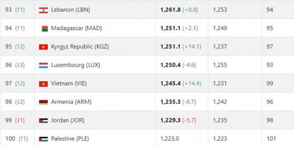 Hạ Indonesia, tuyển Việt Nam thăng tiến trên bảng xếp hạng FIFA - 1