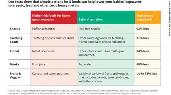 95% thực phẩm dành cho trẻ em được thử nghiệm ở Mỹ có chứa kim loại độc hại - 2