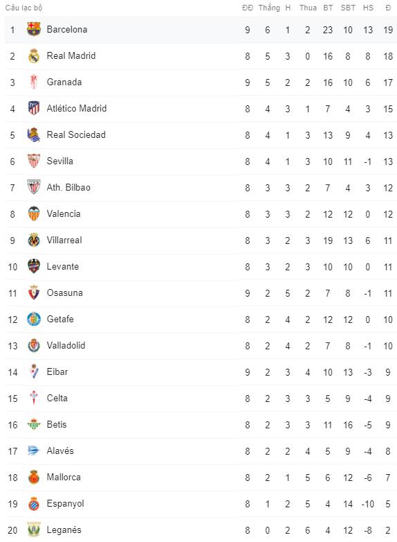 Messi, Suarez, Griezmann cùng nổ súng, Barca vươn lên ngôi đầu La Liga - 2