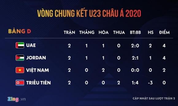 Kich ban nao de U23 Viet Nam vao tu ket giai chau A? hinh anh 1 ce443b3bae5956070f48.jpg