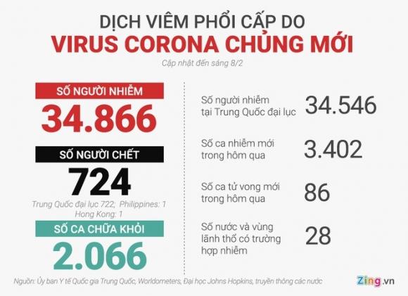 So nguoi chet vi virus corona sap vuot qua dai dich SARS hinh anh 2 do_hoa.jpg
