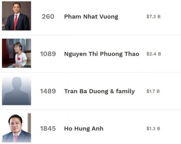 Cac dai gia Viet rot hang trong danh sach ty phu USD hinh anh 1 Screenshot_1.jpg