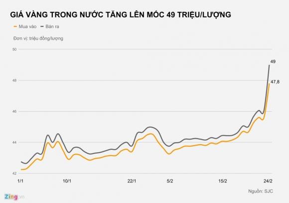 Gia vang vot len 49 trieu dong/luong, dat dinh cao nhat moi thoi dai hinh anh 2 1_zing.jpg