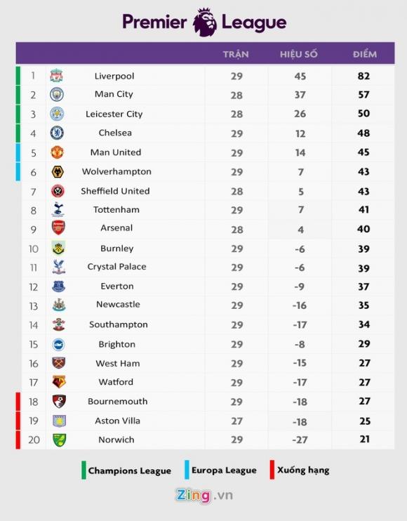 Premier League ra dieu kien de huy ket qua mua 2019/20 hinh anh 2 bx.jpg