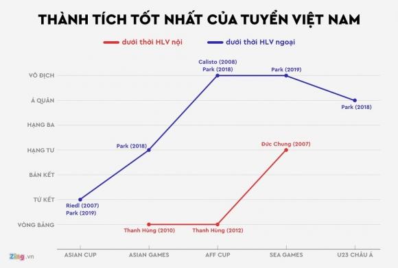 Vi sao ong Park thanh cong con HLV noi that bai o tuyen Viet Nam? hinh anh 1 Tuyen_Viet_Nam_HLV_ngoai_1.jpg