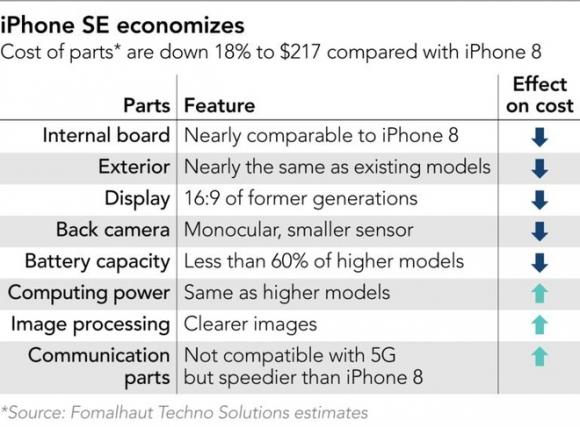 Dieu loi hai nhat cua iPhone SE 2020 hinh anh 2 iPhone_SE_components.jpeg