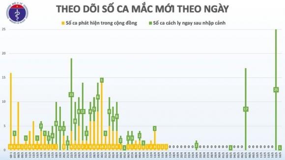Mot nguoi phu nu o Thanh Hoa mac Covid-19 sau khi tro ve tu Nga hinh anh 1 16.5.jpg