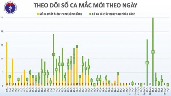 Benh nhan 325 tung mac Covid-19 truoc khi ve Viet Nam hinh anh 1 ca.jpg