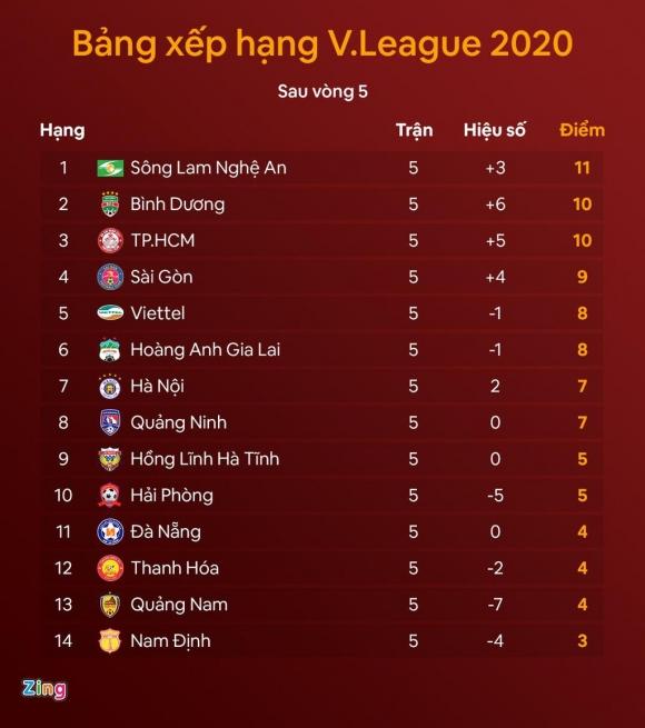 Vì sao CLB Hà Nội thua SLNA ngay trên sân nhà - 3