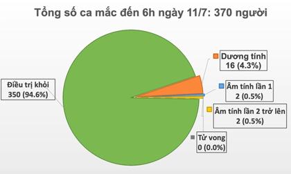 Thêm 1 ca mắc Covid-19 mới được cách ly tập trung tại Quảng Ngãi