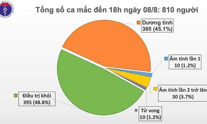 Thêm 21 ca mắc mới, Việt Nam có 810 bệnh nhân Covid-19