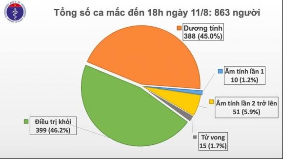 Thêm 16 ca mắc Covid-19 mới, Việt Nam có 863 bệnh nhân