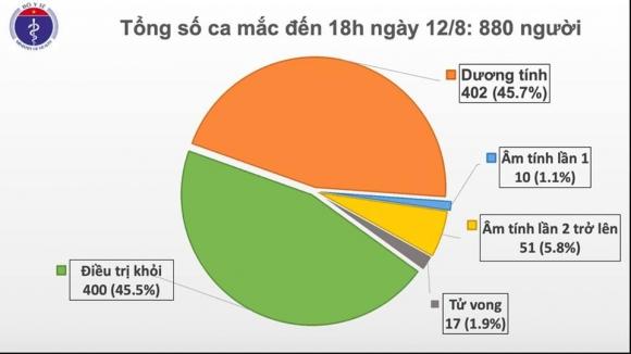 Thêm 14 ca mắc COVID-19, trong đó 13 ca tại Đà Nẵng - 1