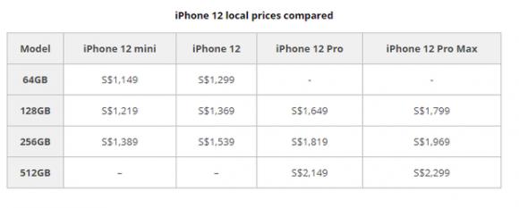 iPhone 12 ở đâu có giá rẻ nhất thế giới? - 1