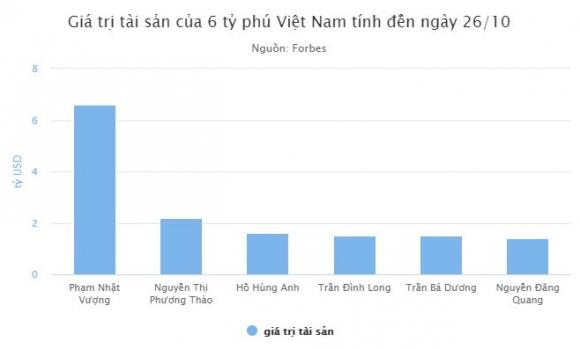 Tài sản của ông Phạm Nhật Vượng tăng 1 tỷ USD sau 6 tháng - 1