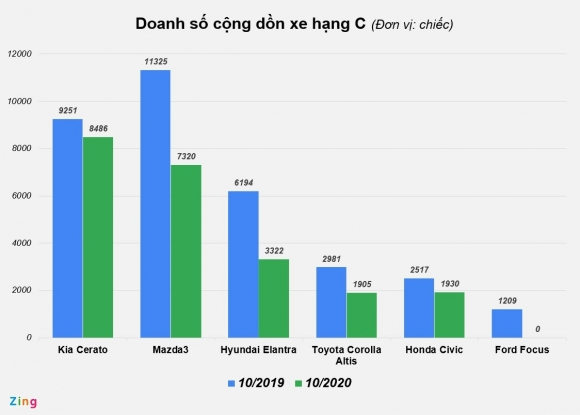 SUV đô thị tầm 600-800 triệu dần thế chỗ sedan hạng C tại Việt Nam