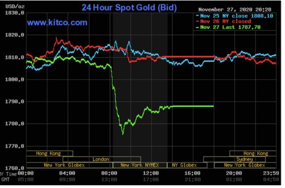 Giá vàng hôm nay 28-11: Giảm mạnh, có dấu hiệu bị thao túng - Ảnh 2.