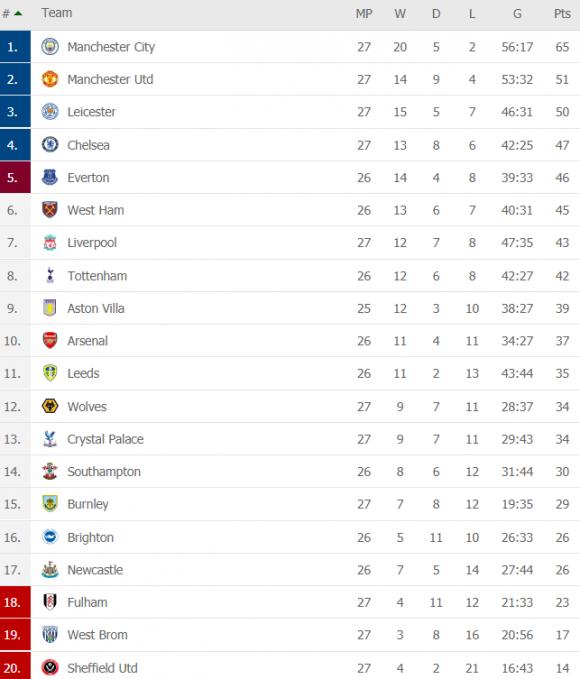Buộc Liverpool nhận thành tích tệ nhất lịch sử, Chelsea phả hơi nóng vào gáy Man United - Ảnh 6.
