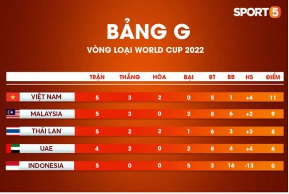 Tuyển Việt Nam nằm trong nhóm phản đối vòng loại World Cup đá tập trung, FIFA phải can thiệp - 2
