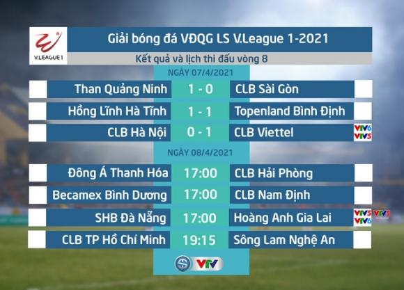 Lịch thi đấu và trực tiếp V.League, ngày 08/4: Tâm điểm SHB Đà Nẵng - HAGL - Ảnh 1.