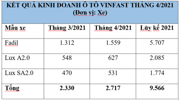 Bán chạy vượt mặt Hyundai Grand i10, ô tô ăn khách nhất của VinFast đang có giá thế nào? - Ảnh 1.