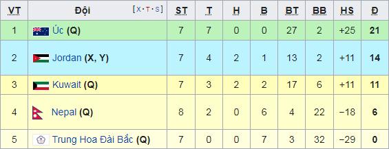 AFC có thay đổi bất ngờ trước lượt cuối, ĐT Việt Nam thêm lợi thế lớn ở vòng loại World Cup - Ảnh 1.