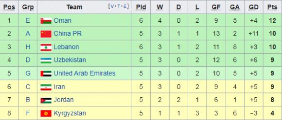 AFC có thay đổi bất ngờ trước lượt cuối, ĐT Việt Nam thêm lợi thế lớn ở vòng loại World Cup - Ảnh 2.