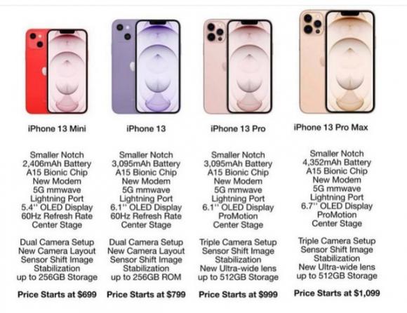 Rò rỉ thông số, giá bán của 4 mẫu iPhone 13 sắp ra mắt