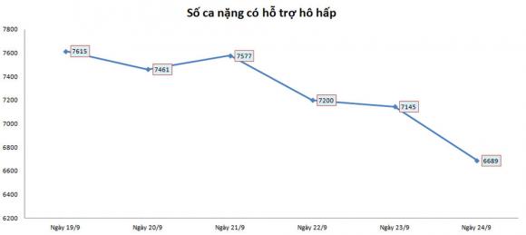 Ca nặng và tử vong đều giảm 2 chỉ số đáng mừng của TP HCM  - Ảnh 1.